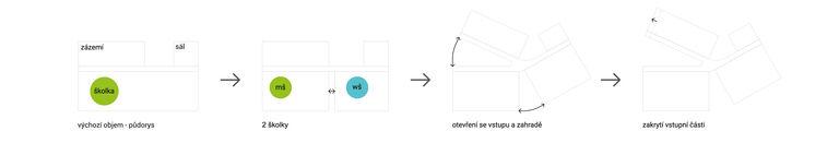 schéma koncepce školky 1 - školka vychází z nejjednoduššího schématu jedné budovy - dle zadání je školka rozdělena na klasickou školku a školku waldorfskou - objem budovy otevíráme směrem ke vstupu a do zahrady - technická část je protažena, aby poskytla krytý vstup a místo pro kola a kočárky