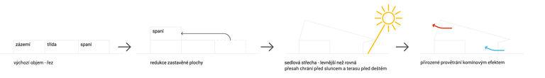 schéma koncepce školky 2 - abychom zmenšili zastavěnou plochu a tím ponechali co největší zahradu a zároveň ušetřili stavební náklady, rozhodli jsme se umístit lehárnu do patra - přímo z heren je přístup na krytou terasu zakrytou přetaženou střechou, takže nedochází k přehřátí v letních měsících - koncepce s lehárnami v patře nabízí i přirozený způsob provětrání budovy