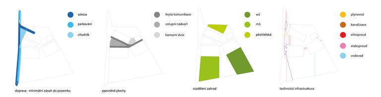 schémata venkovních prostor - silnice a parkování jsou navržena jako minimální - zpevněné plochy jsou vymezeny jednotlivými budovami školky - největší část zabírají 3 zahrady - pro klasickou školku, pro waldorfskou školku a zahradu pěstební