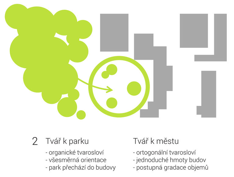 – Dětské sportovně - kulturní centrum Staré Brno | Horalík Atelier