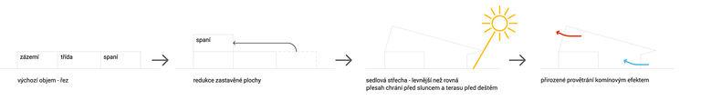 schéma koncepce školky 2 - abychom zmenšili zastavěnou plochu a tím ponechali co největší zahradu a zároveň ušetřili stavební náklady, rozhodli jsme se umístit lehárnu do patra - přímo z heren je přístup na krytou terasu zakrytou přetaženou střechou, takže nedochází k přehřátí v letních měsících - koncepce s lehárnami v patře nabízí i přirozený způsob provětrání budovy – mateřská škola v semilech | Horalík Atelier