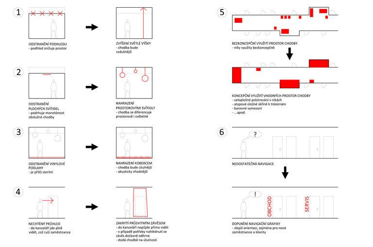 schéma návrhu – kanceláře DPD | Horalík Atelier